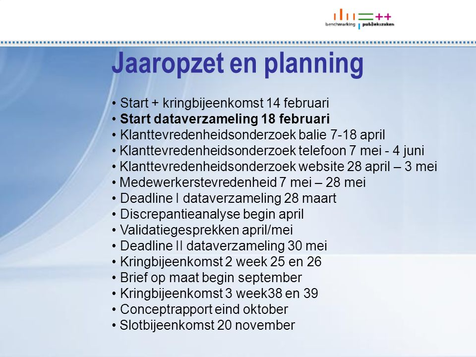 Start + kringbijeenkomst 14 februari Start dataverzameling 18 februari Klanttevredenheidsonderzoek balie 7-18 april Klanttevredenheidsonderzoek telefoon 7 mei - 4 juni Klanttevredenheidsonderzoek website 28 april – 3 mei Medewerkerstevredenheid 7 mei – 28 mei Deadline I dataverzameling 28 maart Discrepantieanalyse begin april Validatiegesprekken april/mei Deadline II dataverzameling 30 mei Kringbijeenkomst 2 week 25 en 26 Brief op maat begin september Kringbijeenkomst 3 week38 en 39 Conceptrapport eind oktober Slotbijeenkomst 20 november