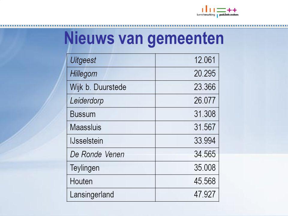 Nieuws van gemeenten Uitgeest 12.061 Hillegom 20.295 Wijk b.