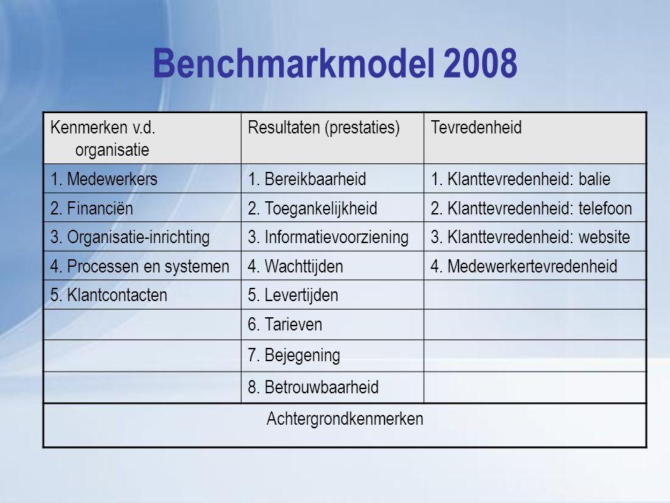 Benchmarkmodel 2008 Kenmerken v.d. organisatie Resultaten (prestaties)Tevredenheid 1. Medewerkers1. Bereikbaarheid1. Klanttevredenheid: balie 2. Finan