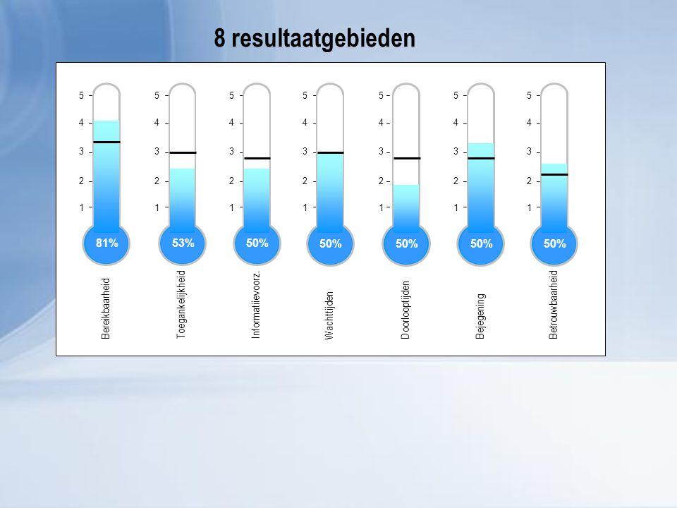 1 2 3 4 5 Bereikbaarheid 81% 1 2 3 4 5 Toegankelijkheid 53% 1 2 3 4 5 Informatiievoorz.