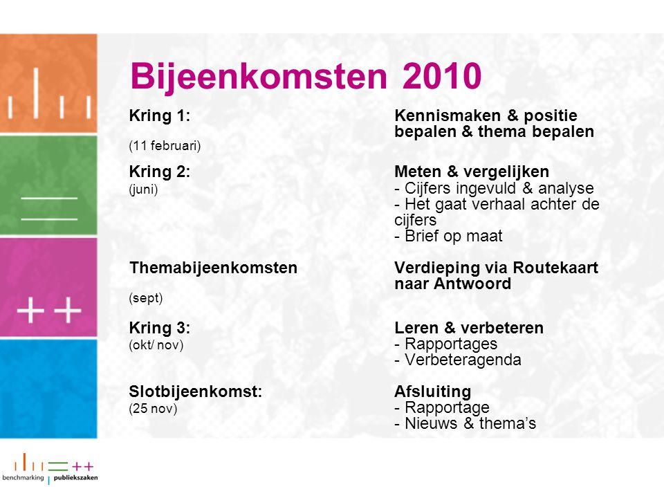 Bijeenkomsten 2010 Kring 1: Kennismaken & positie bepalen & thema bepalen (11 februari) Kring 2: Meten & vergelijken (juni) - Cijfers ingevuld & analyse - Het gaat verhaal achter de cijfers - Brief op maat ThemabijeenkomstenVerdieping via Routekaart naar Antwoord (sept) Kring 3:Leren & verbeteren (okt/ nov) - Rapportages - Verbeteragenda Slotbijeenkomst:Afsluiting (25 nov) - Rapportage - Nieuws & thema's
