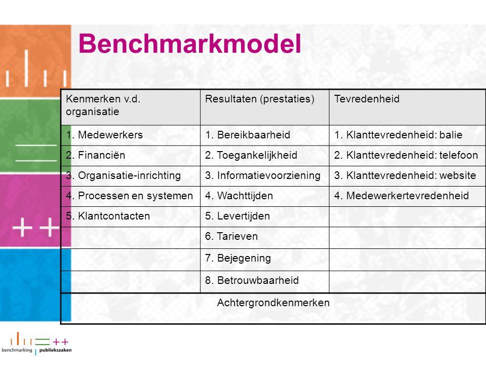 Benchmarkmodel Kenmerken v.d. organisatie Resultaten (prestaties)Tevredenheid 1.