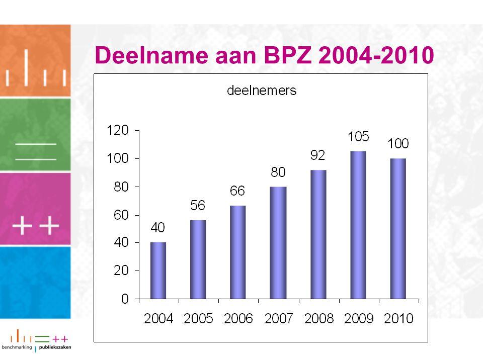 Deelname aan BPZ 2004-2010
