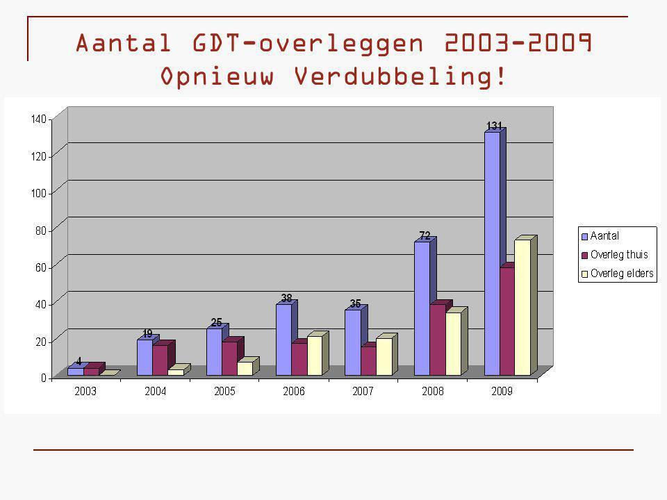 Aantal GDT-overleggen 2003-2009 Opnieuw Verdubbeling!
