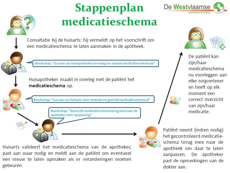 """Stappenplan medicatieschema Boodschap: """"Ga naar uw huisapotheker en vraag uw actueel medicatieschema op"""" Huisapotheker maakt in overleg met de patiënt"""