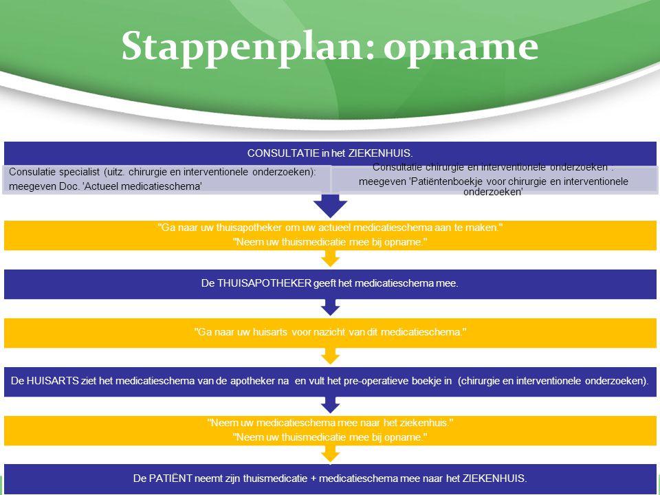 Stappenplan: opname De PATIËNT neemt zijn thuismedicatie + medicatieschema mee naar het ZIEKENHUIS.