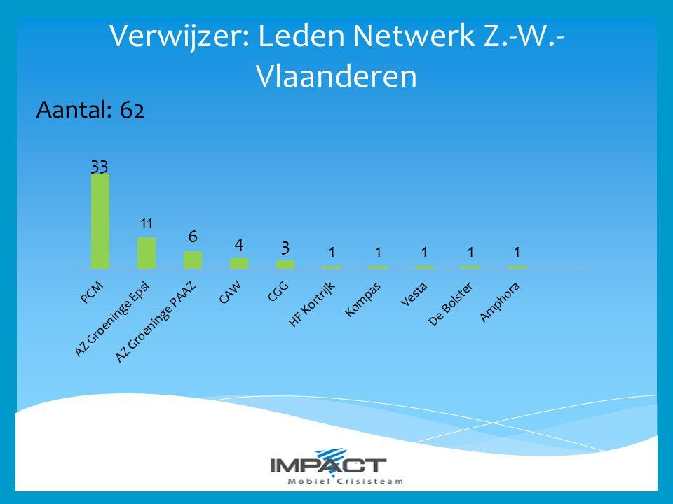Verwijzer: Leden Netwerk Z.-W.- Vlaanderen Aantal: 62