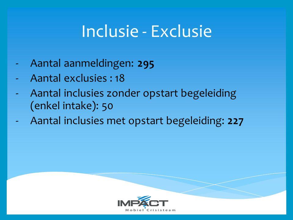 Inclusie - Exclusie -Aantal aanmeldingen: 295 -Aantal exclusies : 18 -Aantal inclusies zonder opstart begeleiding (enkel intake): 50 -Aantal inclusies