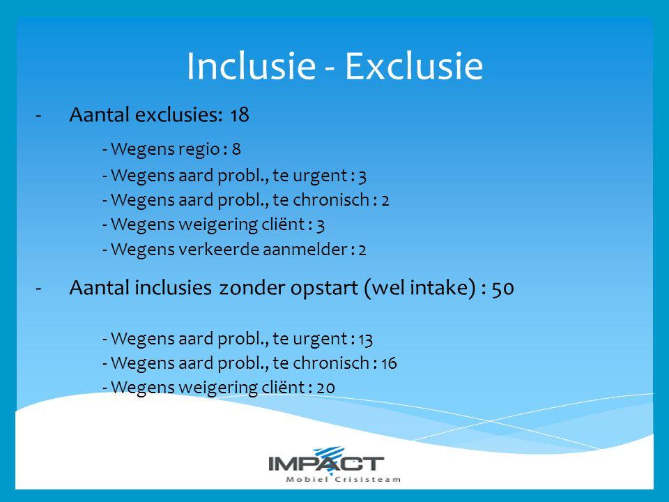 Inclusie - Exclusie -Aantal exclusies: 18 - Wegens regio : 8 - Wegens aard probl., te urgent : 3 - Wegens aard probl., te chronisch : 2 - Wegens weige