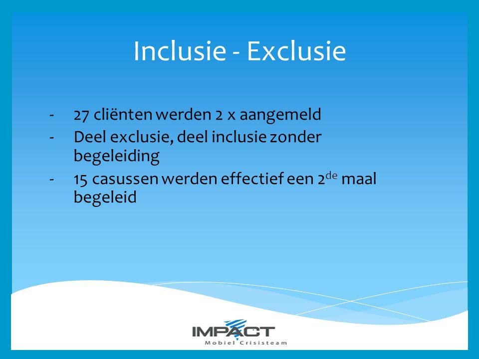 Inclusie - Exclusie -27 cliënten werden 2 x aangemeld -Deel exclusie, deel inclusie zonder begeleiding -15 casussen werden effectief een 2 de maal beg