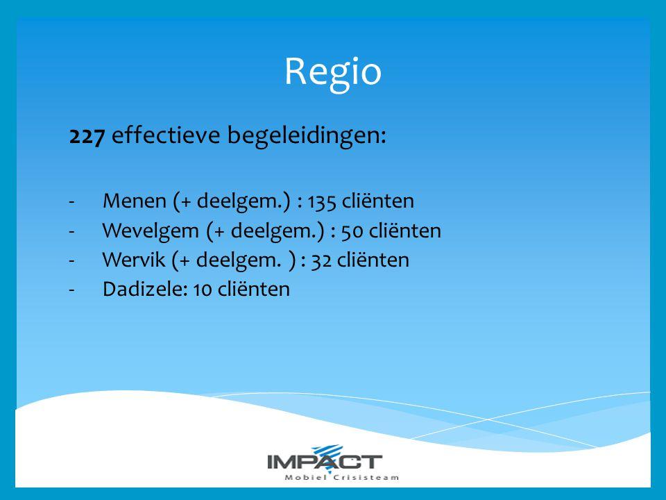 Regio 227 effectieve begeleidingen: -Menen (+ deelgem.) : 135 cliënten -Wevelgem (+ deelgem.) : 50 cliënten -Wervik (+ deelgem. ) : 32 cliënten -Dadiz