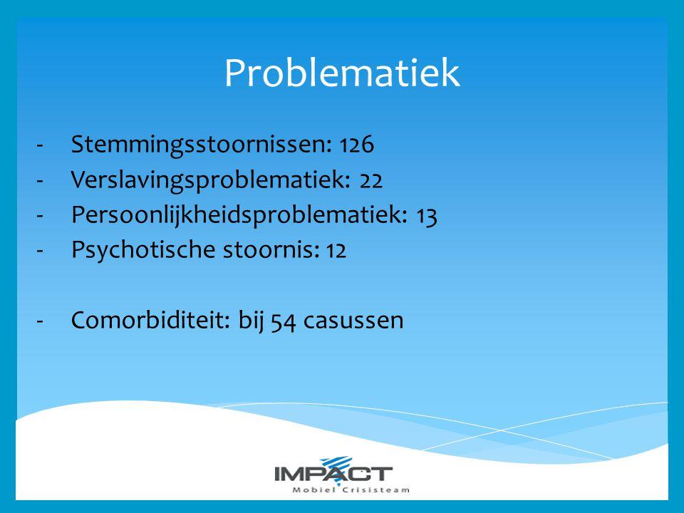 Problematiek -Stemmingsstoornissen: 126 -Verslavingsproblematiek: 22 -Persoonlijkheidsproblematiek: 13 -Psychotische stoornis: 12 -Comorbiditeit: bij