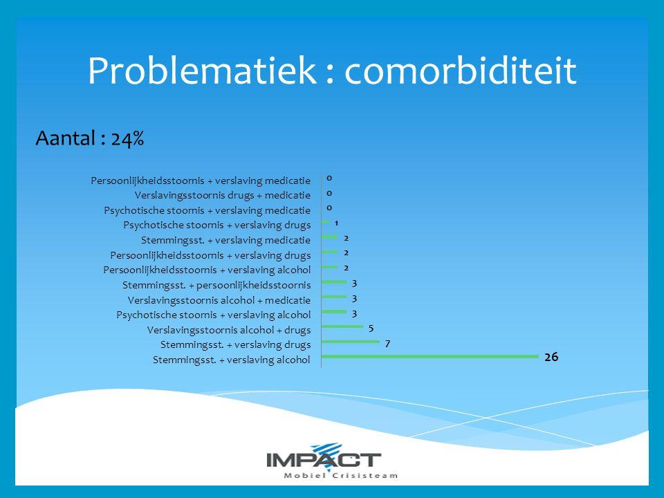 Problematiek : comorbiditeit Aantal : 24%