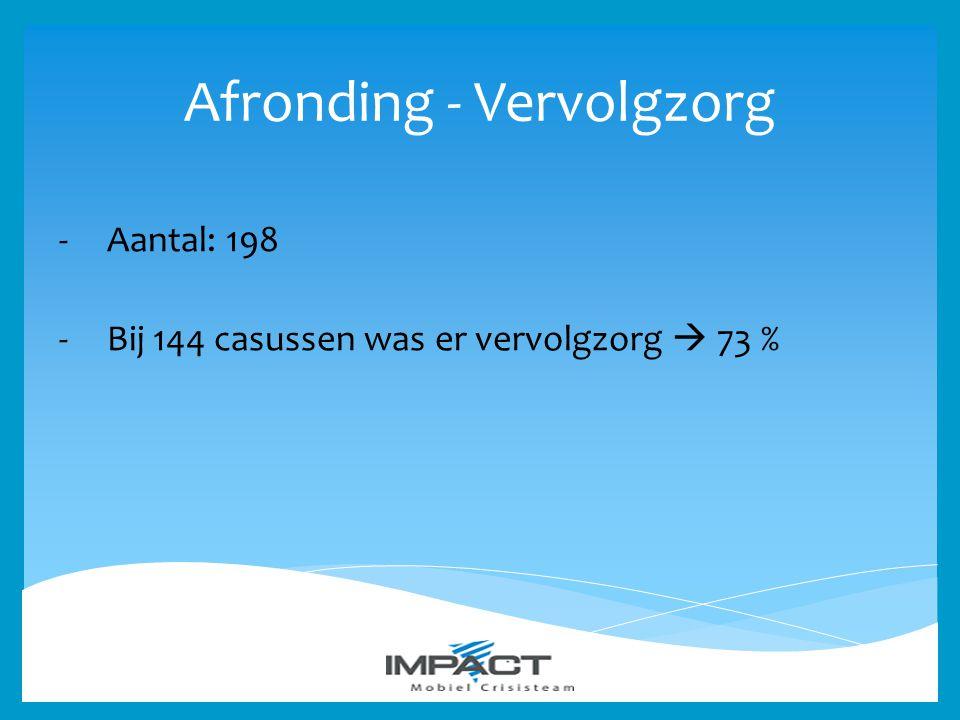 Afronding - Vervolgzorg -Aantal: 198 -Bij 144 casussen was er vervolgzorg  73 %