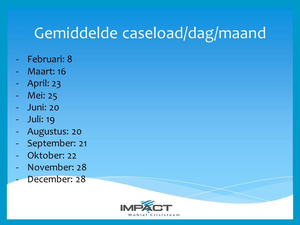 Gemiddelde caseload/dag/maand -Februari: 8 -Maart: 16 -April: 23 -Mei: 25 -Juni: 20 -Juli: 19 -Augustus: 20 -September: 21 -Oktober: 22 -November: 28