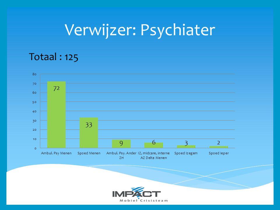 Verwijzer: Psychiater Totaal : 125