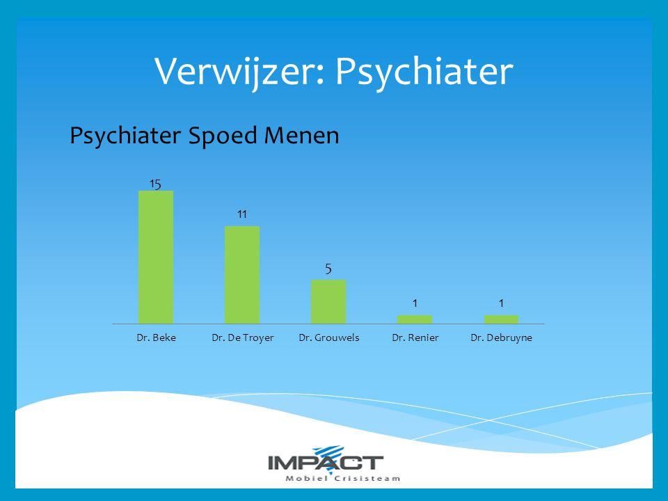 Verwijzer: Psychiater Psychiater Spoed Menen