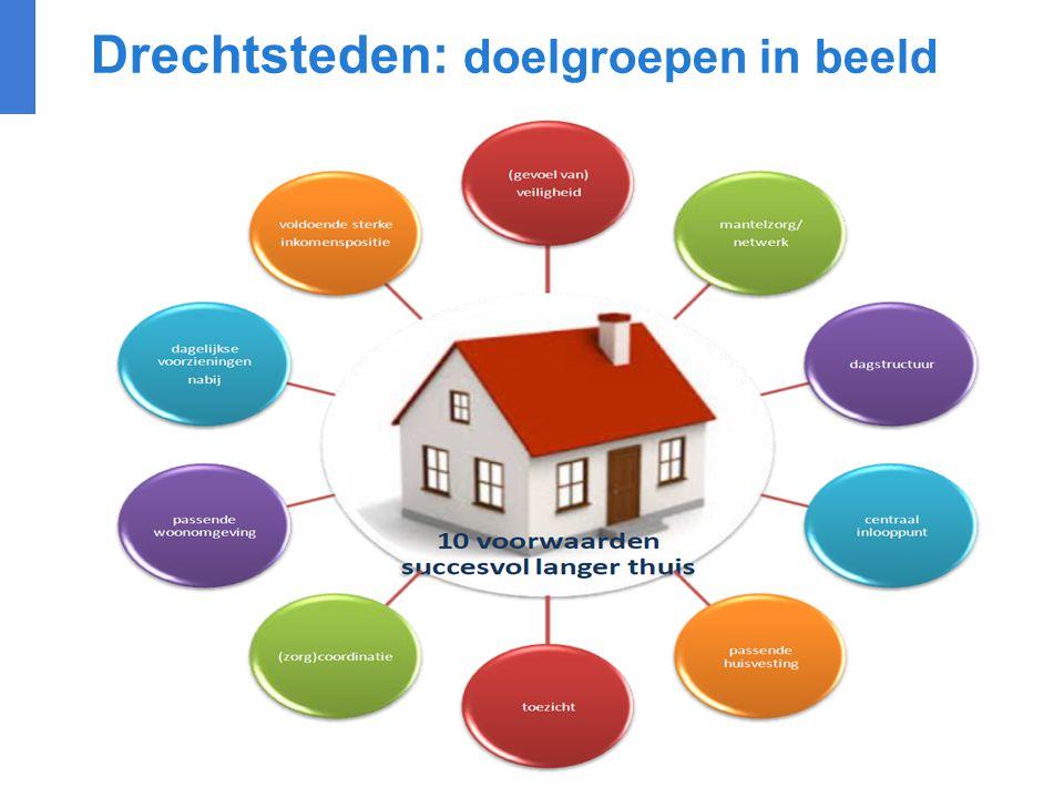 Drechtsteden: doelgroepen in beeld