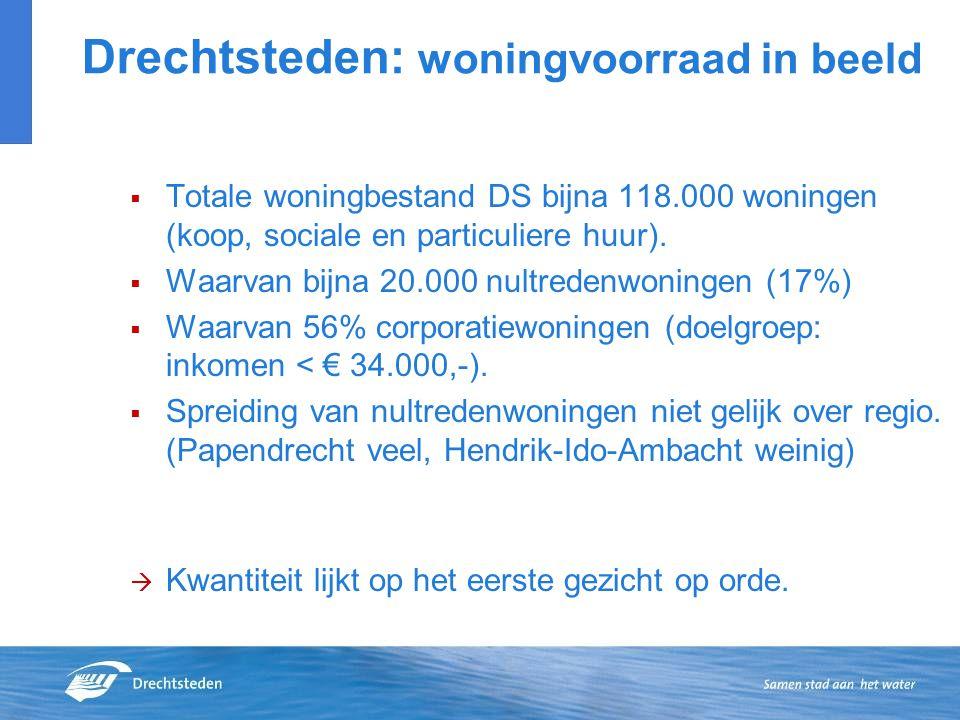 Drechtsteden: woningvoorraad in beeld  Totale woningbestand DS bijna 118.000 woningen (koop, sociale en particuliere huur).