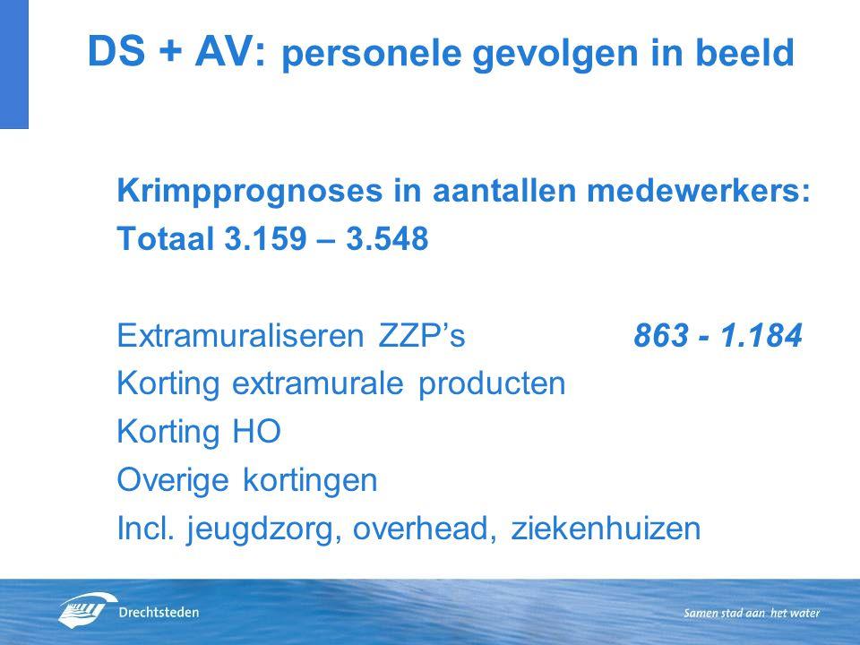 DS + AV: personele gevolgen in beeld Krimpprognoses in aantallen medewerkers: Totaal 3.159 – 3.548 Extramuraliseren ZZP's 863 - 1.184 Korting extramurale producten Korting HO Overige kortingen Incl.