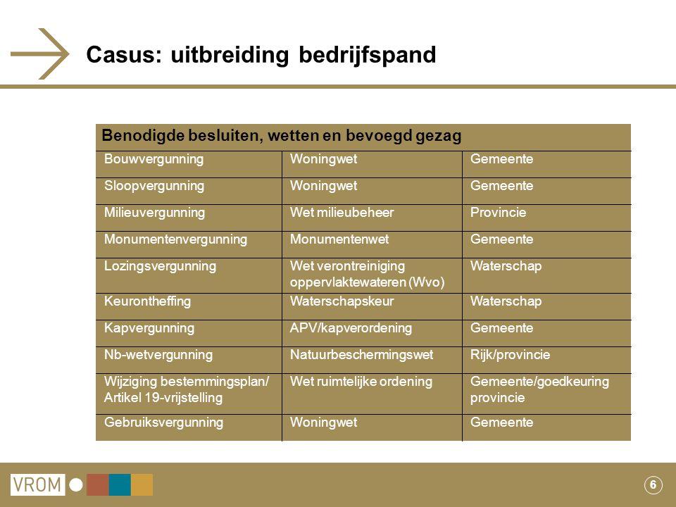 6 Casus: uitbreiding bedrijfspand ProvincieWet milieubeheerMilieuvergunning GemeenteWoningwetGebruiksvergunning Gemeente/goedkeuring provincie Wet rui