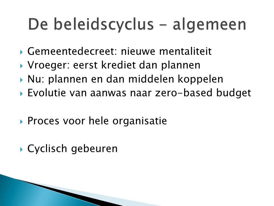  Gemeentedecreet: nieuwe mentaliteit  Vroeger: eerst krediet dan plannen  Nu: plannen en dan middelen koppelen  Evolutie van aanwas naar zero-based budget  Proces voor hele organisatie  Cyclisch gebeuren