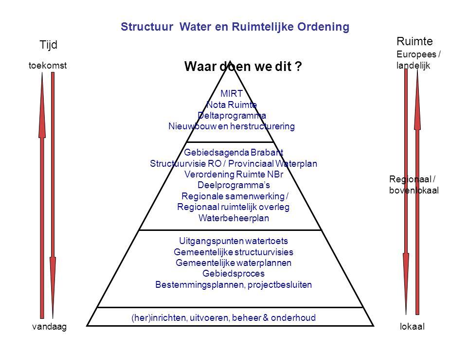 23 Structuur Water en Ruimtelijke Ordening Tijd Ruimte vandaag toekomst Europees / landelijk Regionaal / bovenlokaal lokaal MIRT Nota Ruimte Deltaprog