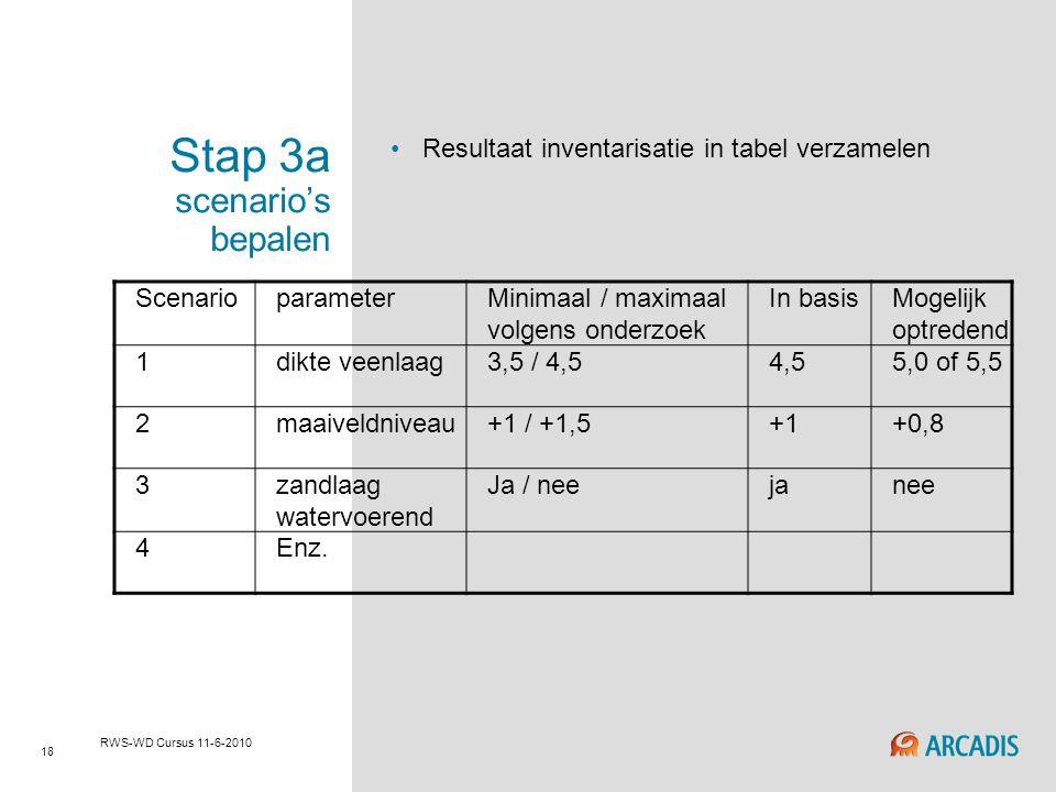 18 RWS-WD Cursus 11-6-2010 Stap 3a scenario's bepalen Resultaat inventarisatie in tabel verzamelen ScenarioparameterMinimaal / maximaal volgens onderz