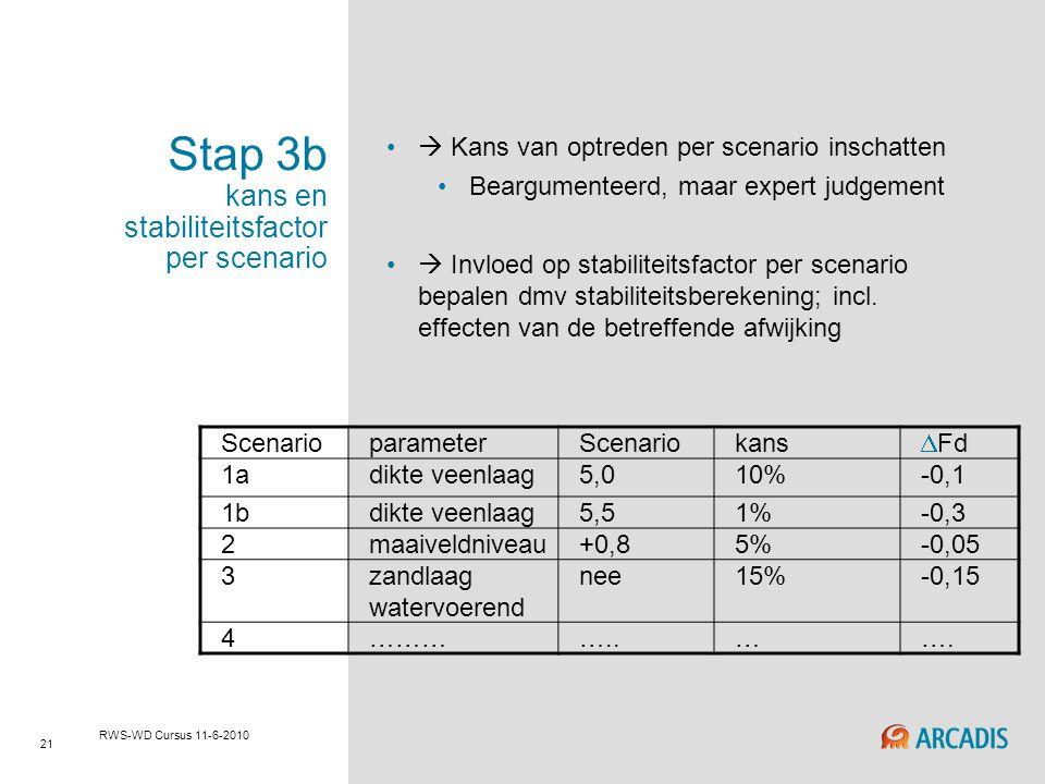 21 RWS-WD Cursus 11-6-2010 Stap 3b kans en stabiliteitsfactor per scenario  Kans van optreden per scenario inschatten Beargumenteerd, maar expert jud