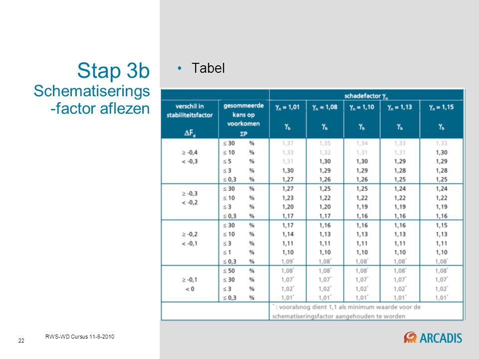 22 RWS-WD Cursus 11-6-2010 Stap 3b Schematiserings -factor aflezen Tabel