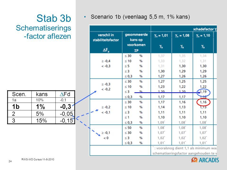 24 RWS-WD Cursus 11-6-2010 Stab 3b Schematiserings -factor aflezen Scenario 1b (veenlaag 5,5 m, 1% kans) Scen.kans  Fd 1a10%-0,1 1b1%-0,3 25%-0,05 31