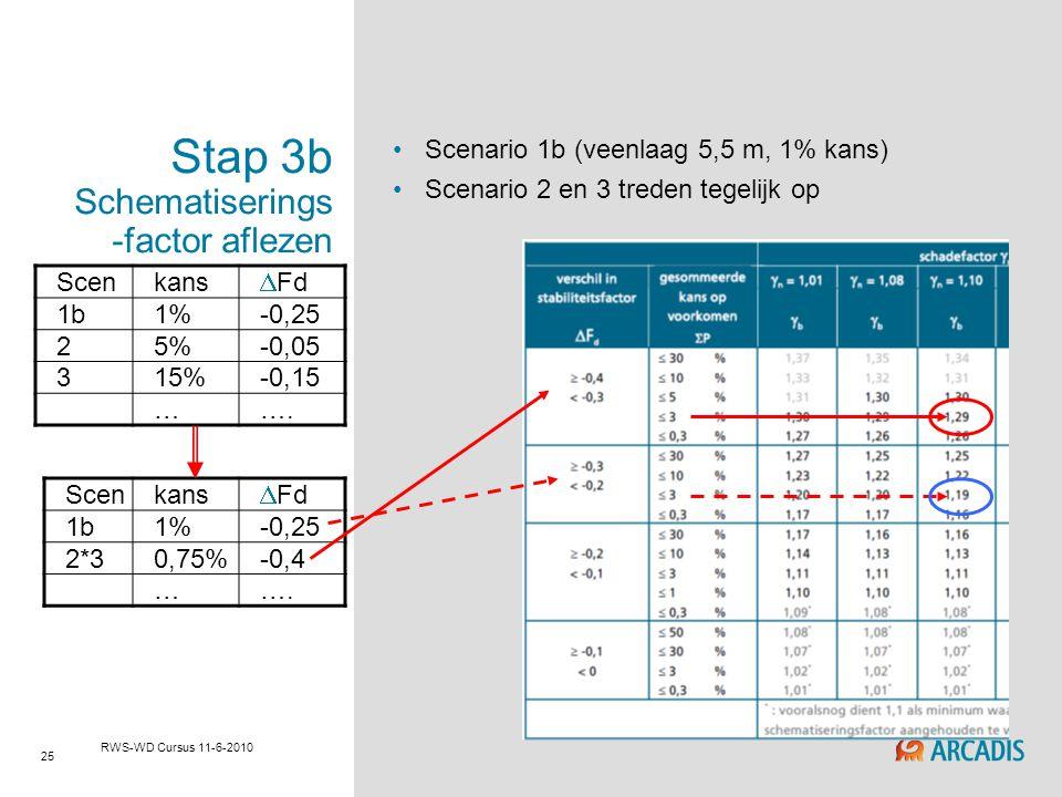 25 RWS-WD Cursus 11-6-2010 Stap 3b Schematiserings -factor aflezen Scenario 1b (veenlaag 5,5 m, 1% kans) Scenario 2 en 3 treden tegelijk op Scenkans 
