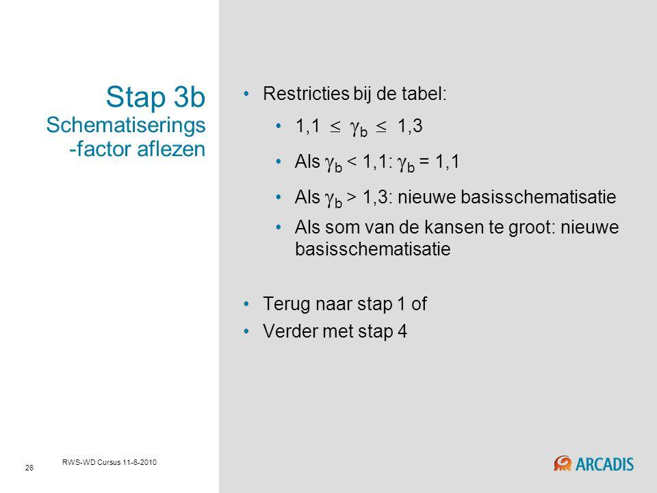 26 RWS-WD Cursus 11-6-2010 Stap 3b Schematiserings -factor aflezen Restricties bij de tabel: 1,1   b  1,3 Als  b < 1,1:  b = 1,1 Als  b > 1,3:
