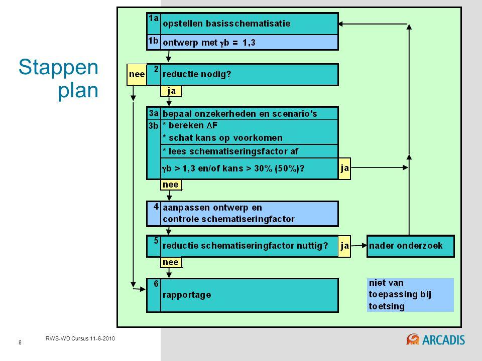 8 RWS-WD Cursus 11-6-2010 Stappen plan