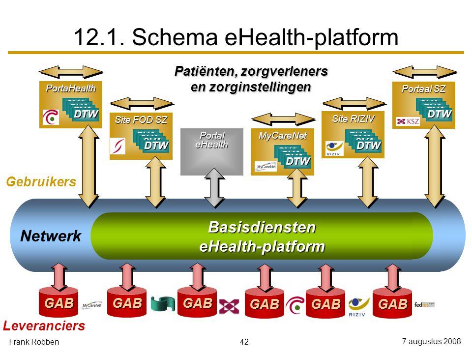 42 7 augustus 2008 Frank Robben BasisdiensteneHealth-platform Netwerk 12.1.