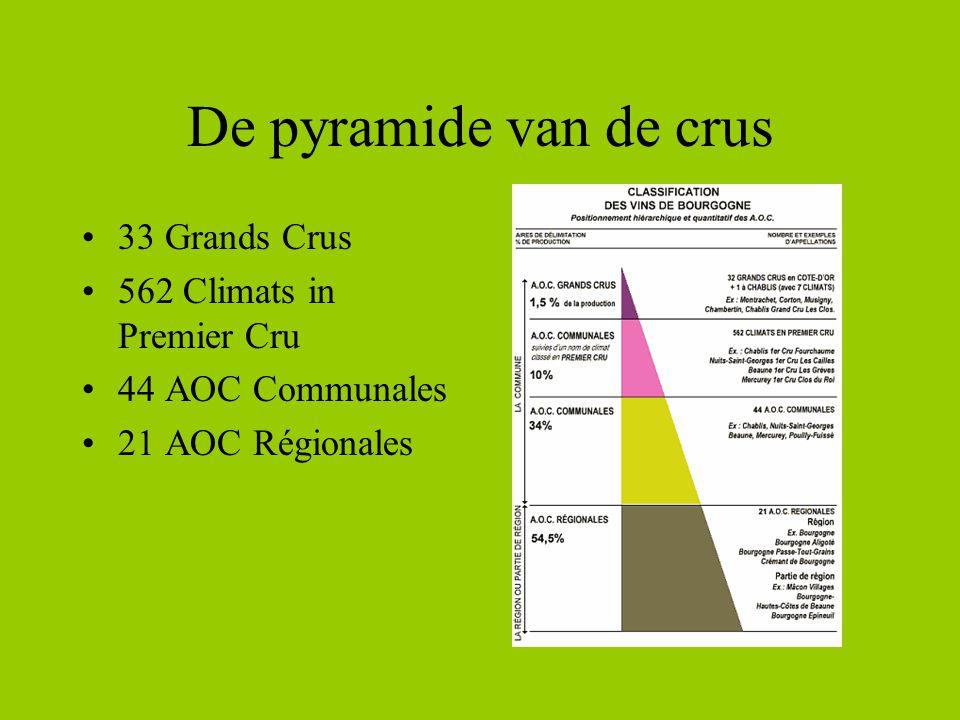 De pyramide van de crus 33 Grands Crus 562 Climats in Premier Cru 44 AOC Communales 21 AOC Régionales