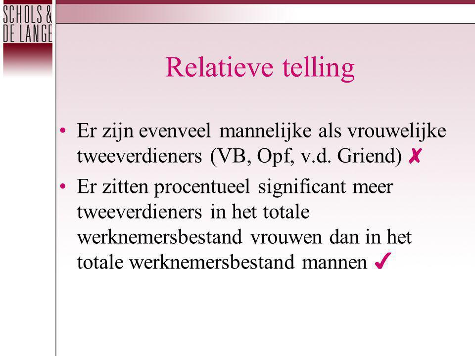 Relatieve telling Er zijn evenveel mannelijke als vrouwelijke tweeverdieners (VB, Opf, v.d.