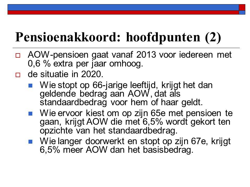 Pensioenakkoord: hoofdpunten (2)  AOW-pensioen gaat vanaf 2013 voor iedereen met 0,6 % extra per jaar omhoog.