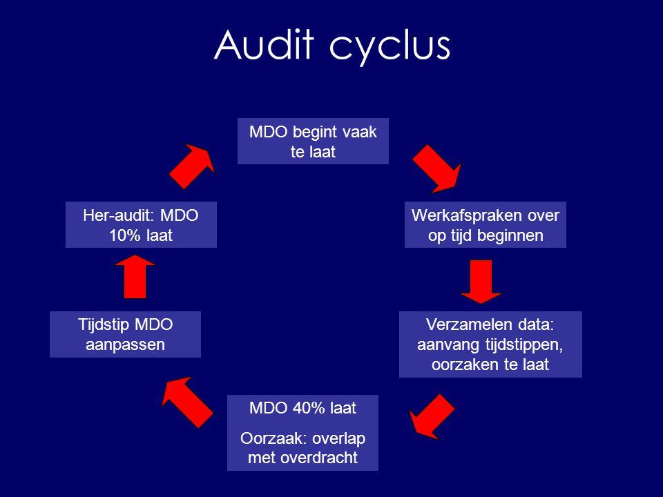 Audit cyclus probleem/doel richtlijn kiezen audit (verzamelen data) conclusies en aanbevelingen verandering doorvoeren her-audit MDO begint vaak te laat Werkafspraken over op tijd beginnen Verzamelen data: aanvang tijdstippen, oorzaken te laat MDO 40% laat Oorzaak: overlap met overdracht Tijdstip MDO aanpassen Her-audit: MDO 10% laat