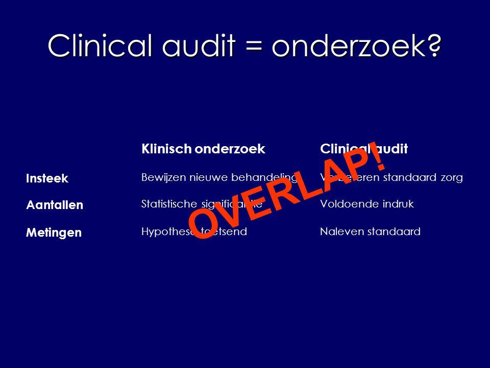 Clinical audit = onderzoek.