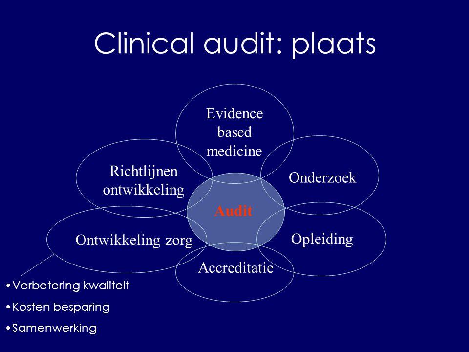 Clinical audit: plaats Onderzoek Ontwikkeling zorg Opleiding Audit Evidence based medicine Richtlijnen ontwikkeling Accreditatie Verbetering kwaliteit Kosten besparing Samenwerking