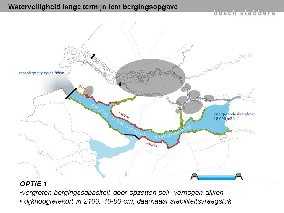 Waterveiligheid lange termijn icm bergingsopgave OPTIE 1 vergroten bergingscapaciteit door opzetten peil- verhogen dijken dijkhoogtetekort in 2100: 40-80 cm, daarnaast stabiliteitsvraagstuk