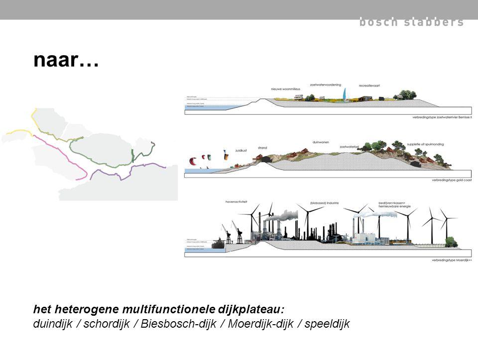 het heterogene multifunctionele dijkplateau: duindijk / schordijk / Biesbosch-dijk / Moerdijk-dijk / speeldijk naar…