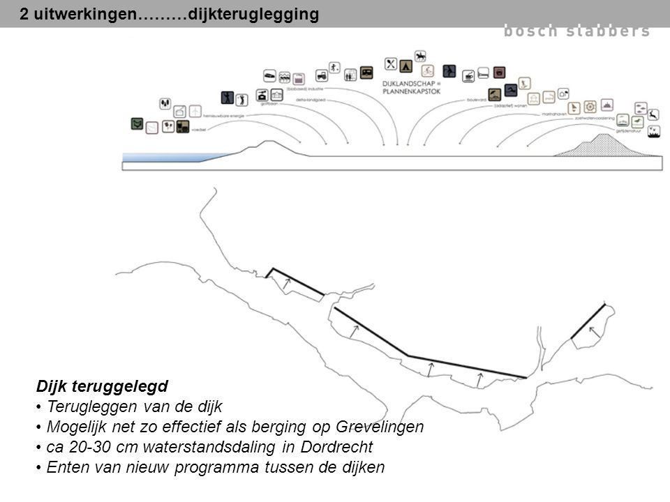 2 uitwerkingen………dijkteruglegging Dijk teruggelegd Terugleggen van de dijk Mogelijk net zo effectief als berging op Grevelingen ca 20-30 cm waterstandsdaling in Dordrecht Enten van nieuw programma tussen de dijken