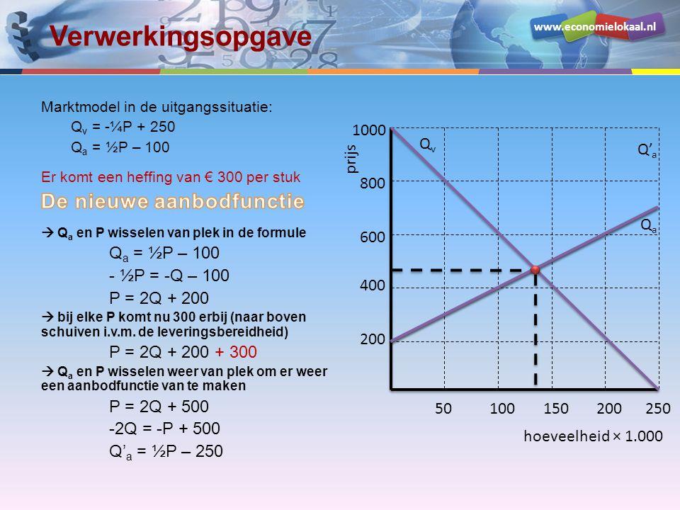 www.economielokaal.nl Verwerkingsopgave hoeveelheid × 1.000 prijs 200 400 600 800 1000 50100150200250 QvQv QaQa Q' a