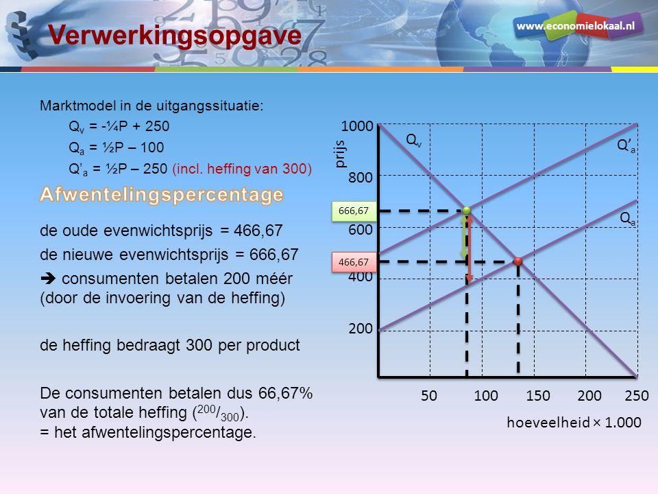 www.economielokaal.nl Verwerkingsopgave hoeveelheid × 1.000 prijs 200 400 600 800 1000 50100150200250 QvQv QaQa Q' a 466,67 666,67