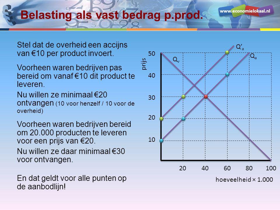 www.economielokaal.nl Grafisch aflezen gevolgen De heffing was €10 per product Oude evenwichtsprijs: €30 Door de heffing schuift de aanbodlijn (leveringsbereidheid) €10 naar boven.