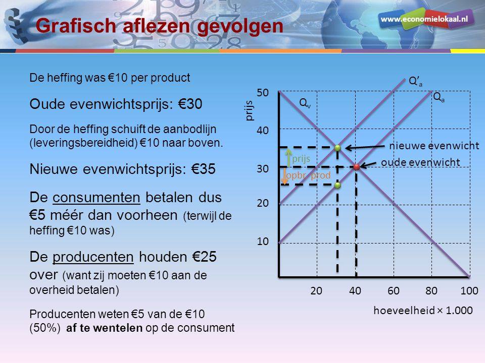 www.economielokaal.nl Grafisch aflezen gevolgen - 2 Door de heffing: het consumentensuplus neemt af het producentensuplus neemt af de overheid ontvangt belasting (en zal daarmee welvaart creëren) verliezen we een stukje welvaart (Harberger-driehoek) hoeveelheid × 1.000 prijs 10 20 30 40 50 20406080100 QvQv QaQa Q' a