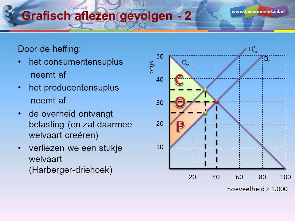 www.economielokaal.nl Grafisch aflezen gevolgen - 2 Door de heffing: het consumentensuplus neemt af het producentensuplus neemt af de overheid ontvang