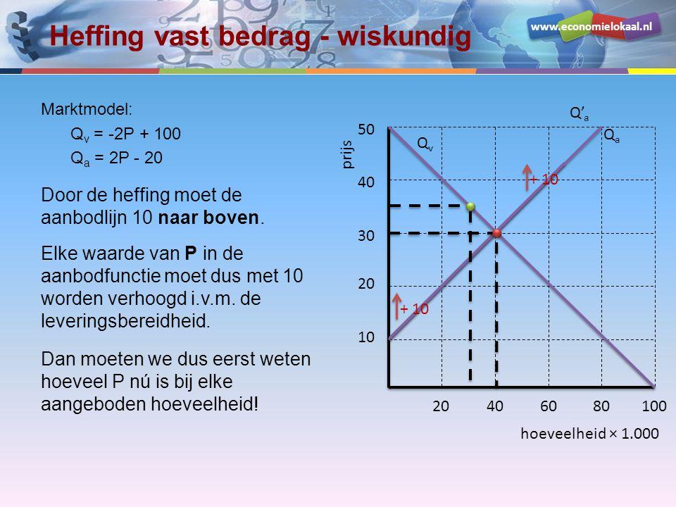 www.economielokaal.nl Heffing vast bedrag - wiskundig Marktmodel: Q v = -2P + 100 Q a = 2P - 20 Door de heffing moet de aanbodlijn 10 naar boven. Elke